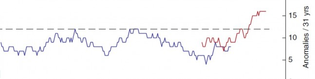 연구팀이 290년 동안의 기후를 통해 분석한 제트기류의 이상 현상 횟수. 1960년대 이후 부쩍 이상이 늘었다. 연구팀은 기후변화와의 관련성을 증명하는 증거라고 주장했다. - 네이처 커뮤니케이션스 제공